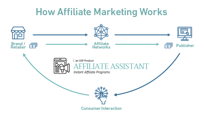 Affiliate Assistant in article