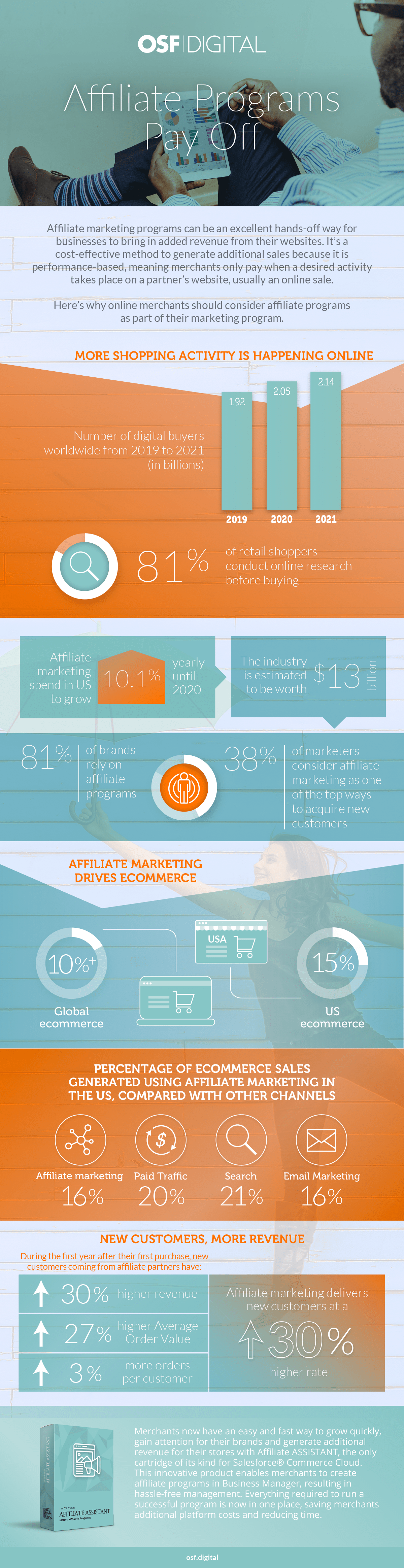 Affiliate ASSISTANT Infographic