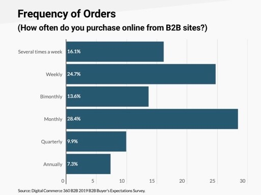 frequency of orders